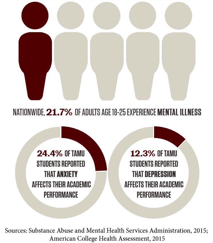 Mental Health Health Promotion Student Life Texas A M University